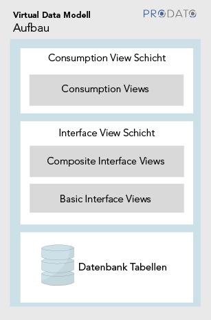 Abbildung 4: Virtual Data Model