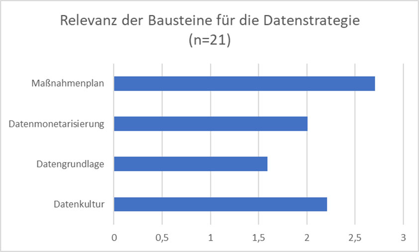 Blog-Nürnberg-Digital-2020-Datenstrategie-Diagramm-Bausteine